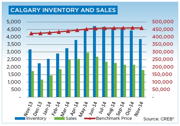 Calgary Real Estate Inventory and Sales - November 2014