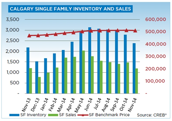 Calgary Real Estate Single Family Housing Inventory and Sales - November 2014