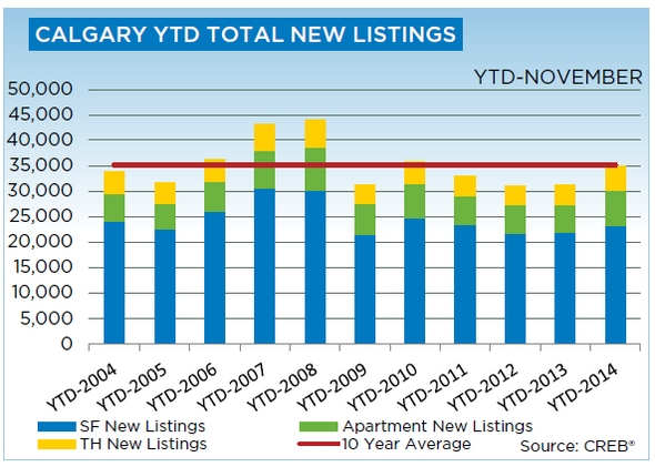 Calgary Real Estate Total New Listings  - November 2014