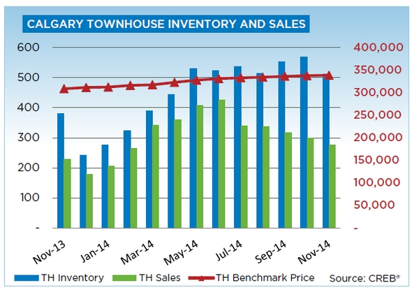 Calgary Real Estate Townhouse Inventory and Sales - November 2014