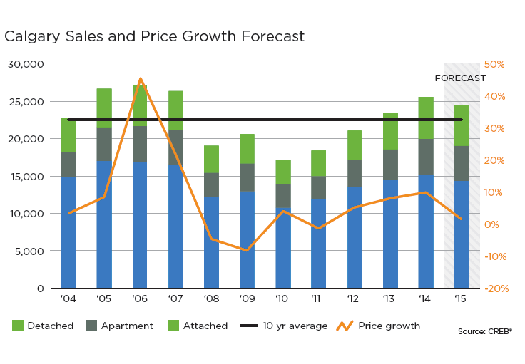 Calgary Real Estate Market Sales and Price Growth