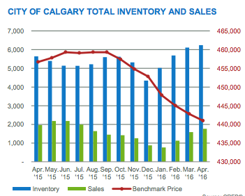 Calgary Real Estate Market Inventory and Sales graph