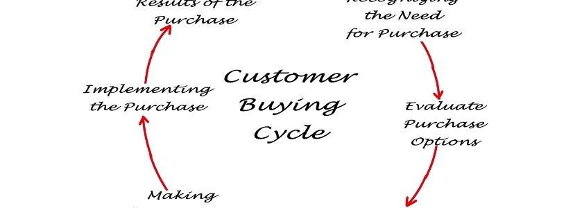 buying cycle diagram