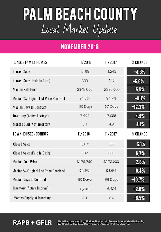 Chart with the latest statistics providing a year-over-year comparison of 2017 & 2018 real estate market stats for Palm Beach County Florida