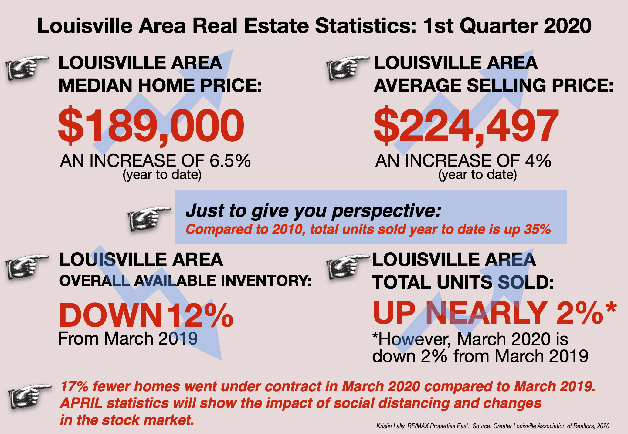 Q1'20 Real Estate Statistics