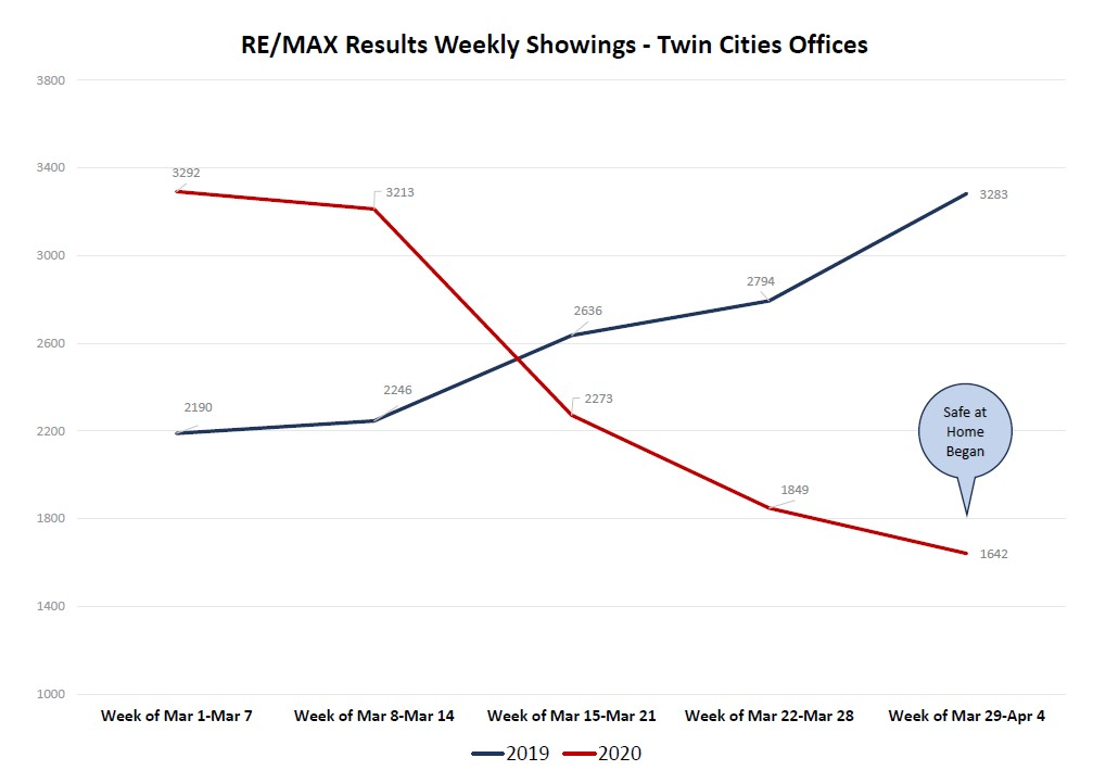 Showing Traffic - RE/MAX Results as of April 4, 2020