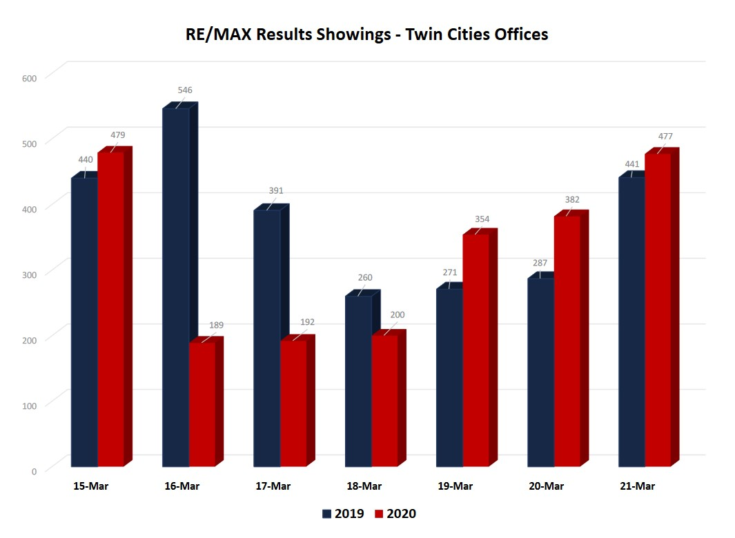 Showing Traffic - RE/MAX Results as of March 21, 2020
