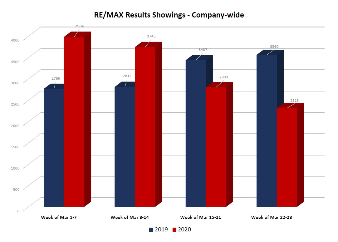 Showing Traffic - RE/MAX Results as of March 28, 2020