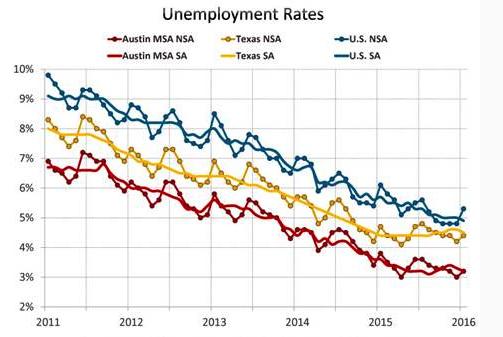 National Unemployment Rates