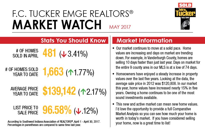 Market Watch - May 2017