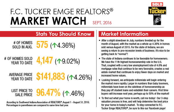 Market Watch - September 2016
