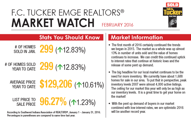 Market Watch - February 2016