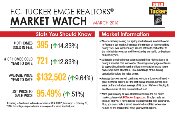 Market Watch - March 2016