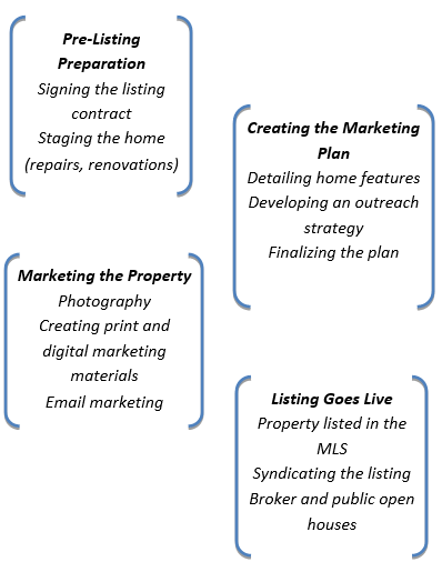 Why List with Real Estate Marketplace