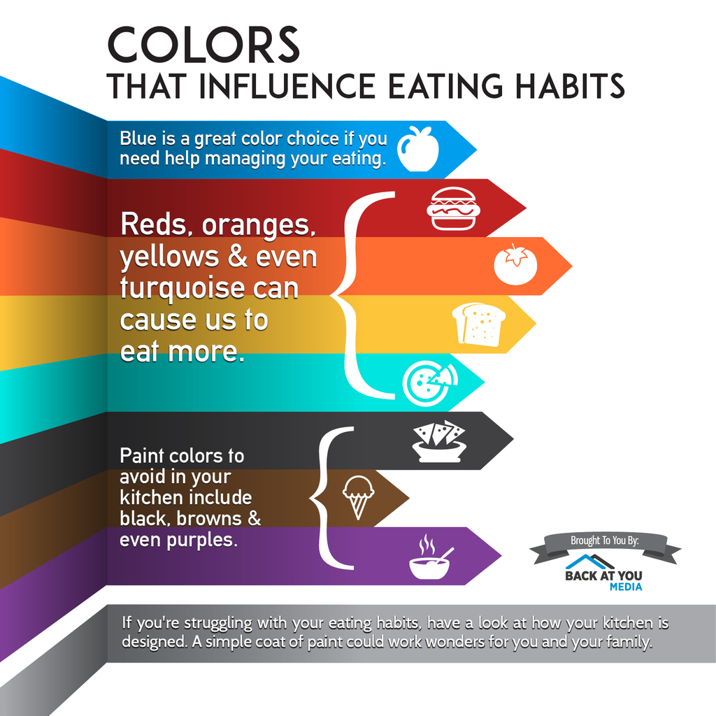 colors that influence eating habits