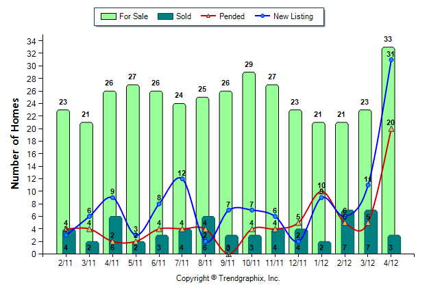 issaquah highlands new homes chart