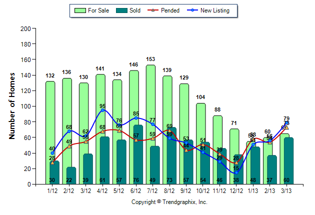 Issaquah-Low-Home-Inventory