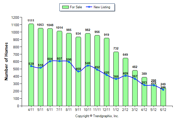 Seattle Foreclosures Listings Drop by 76%