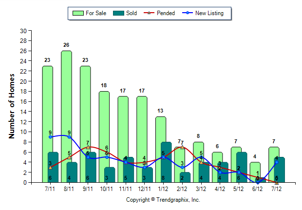 Foreclosed & Short Sales Homes Snoqualmie Ridge