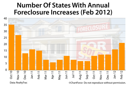foreclosure filings increase nationwide