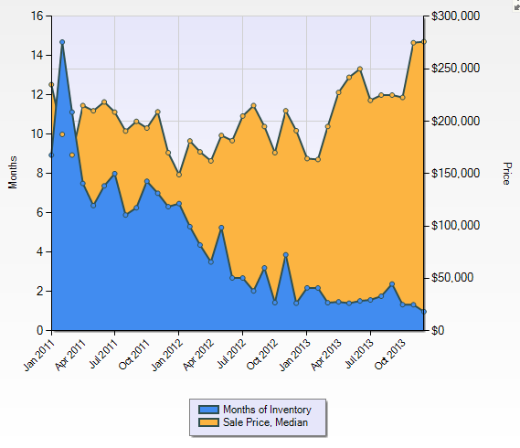 issaquah condo price chart