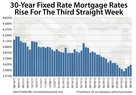 homes mortgage rates rising in Seattle