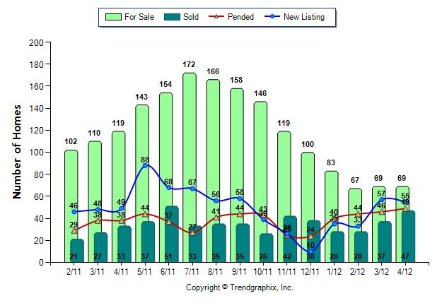 sammamish home statistics under $600,000