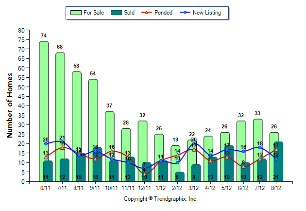 snoqualmie ridge home sales report for September 2012