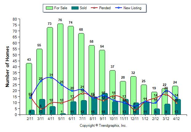 Snoqualmie Ridge Home Sales April 2012