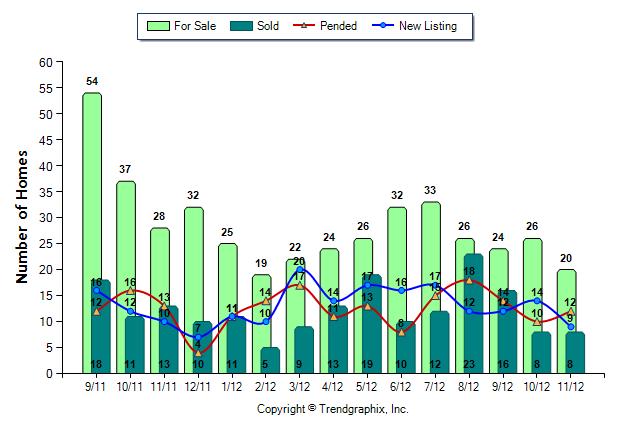 Snoqualmie Ridge Home Prices