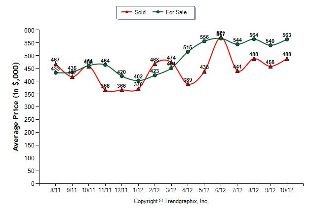 Home Prices Snoqualmie Ridge October 2012