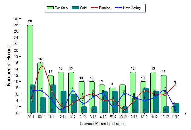 Snoqualmie Ridge Home Prices between 100K-400K