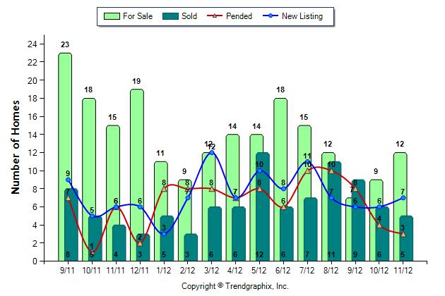Snoqualmie Ridge Home Prices between 400K-700K