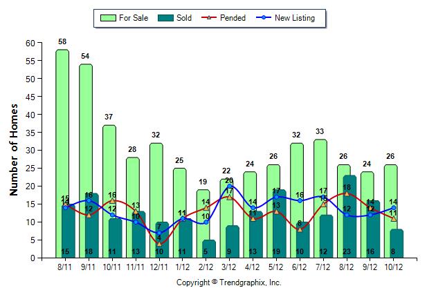 Snoqulamie Ridge Home Sales October 2012
