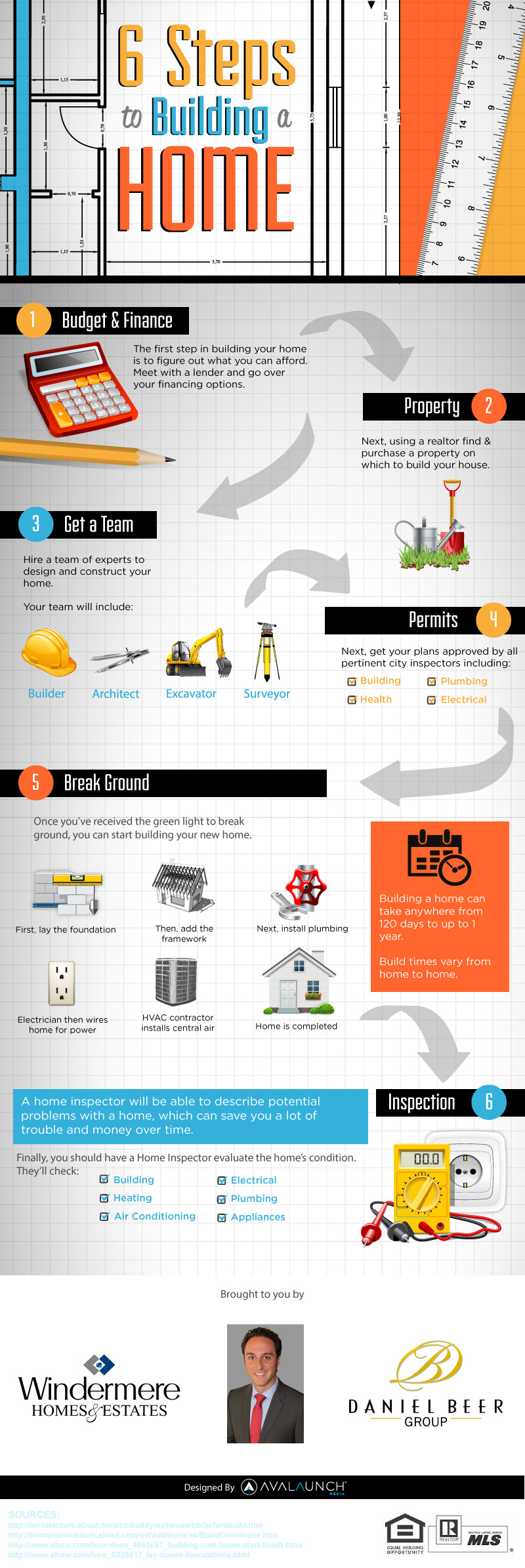6 Steps to Building a Home Infographic