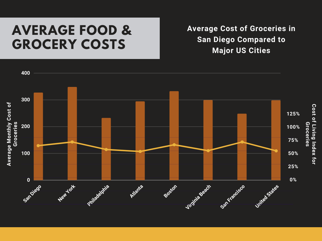 Food Costs in San Diego