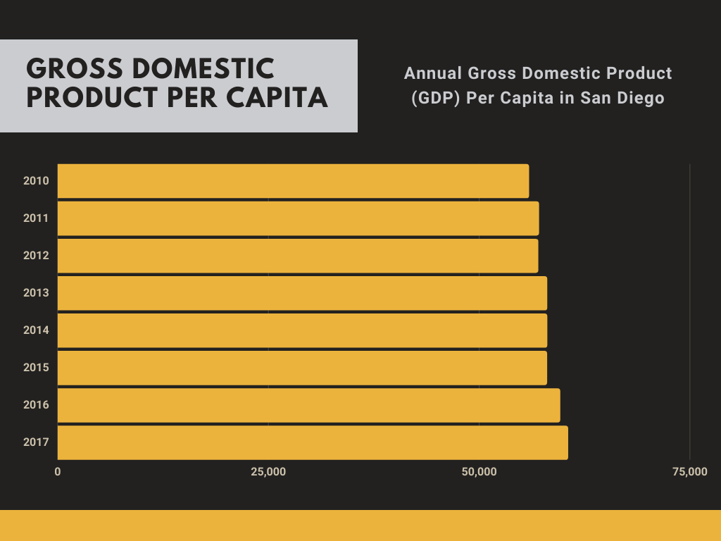 GDP in San Diego