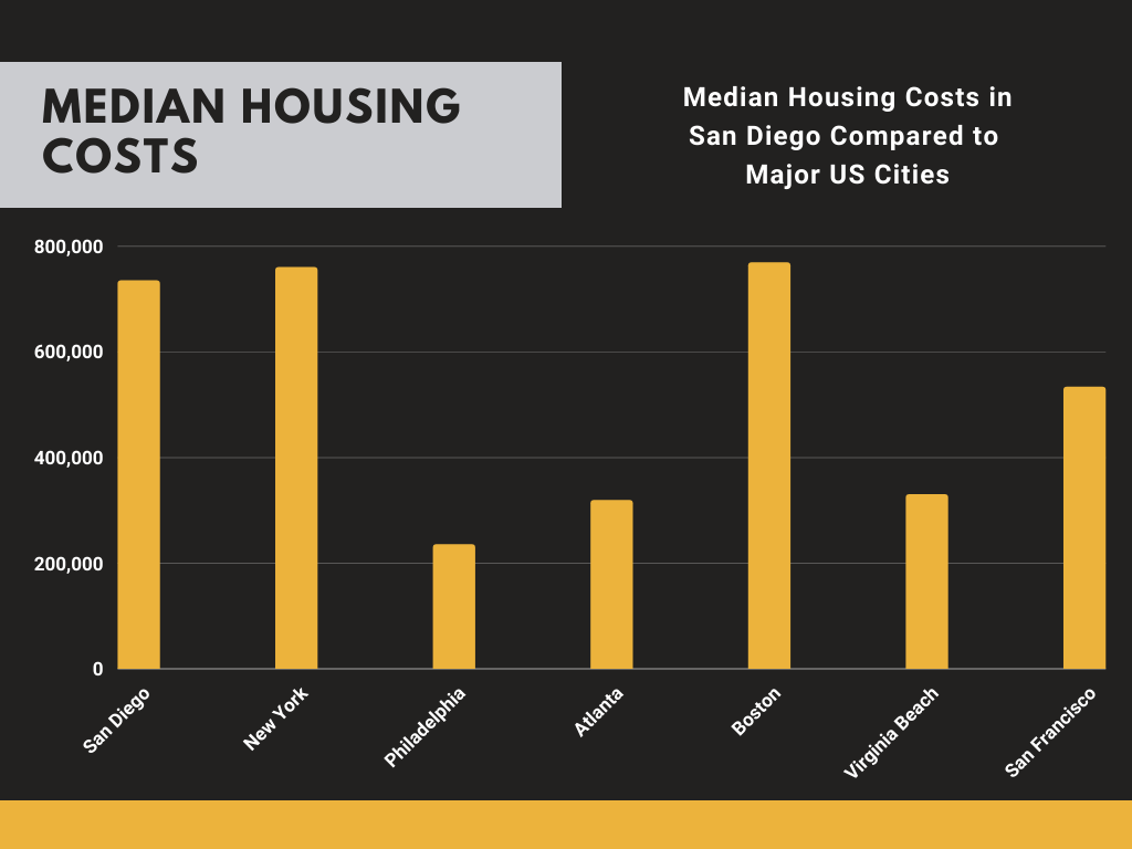Housing Costs in San Diego