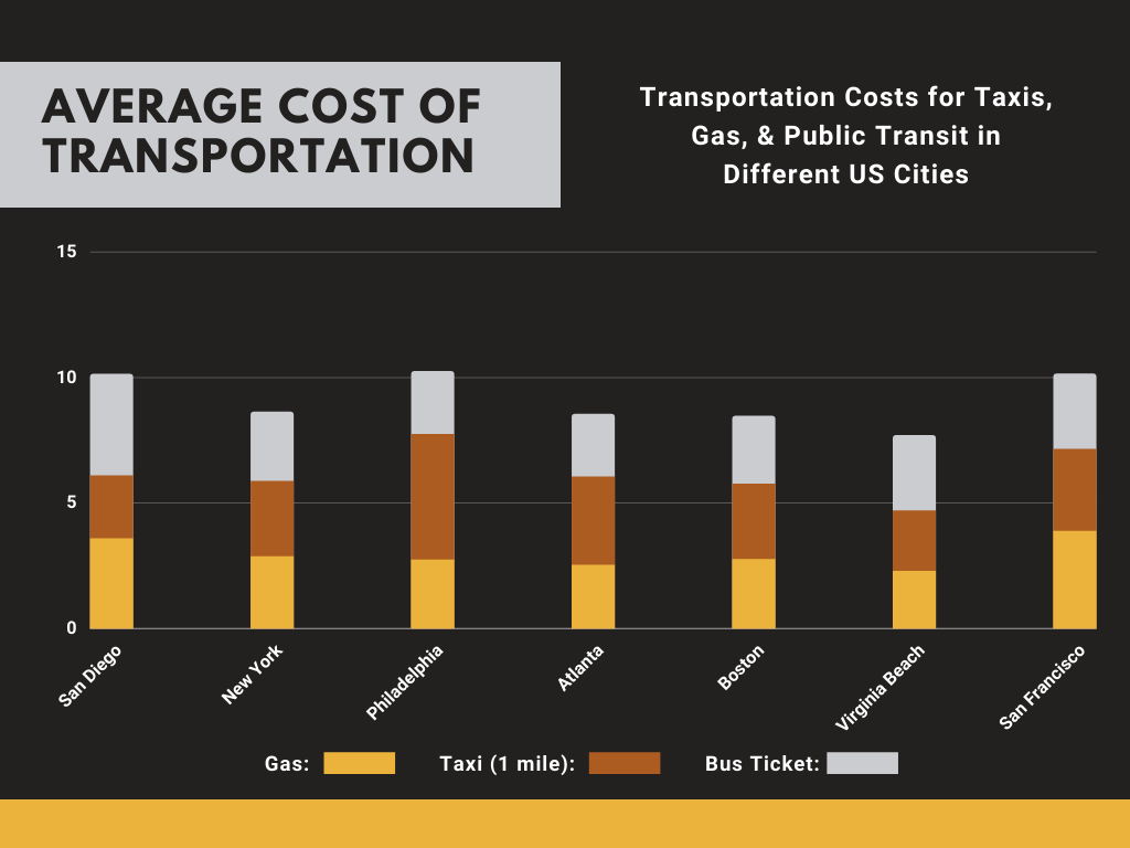 Transportation Costs in San Diego