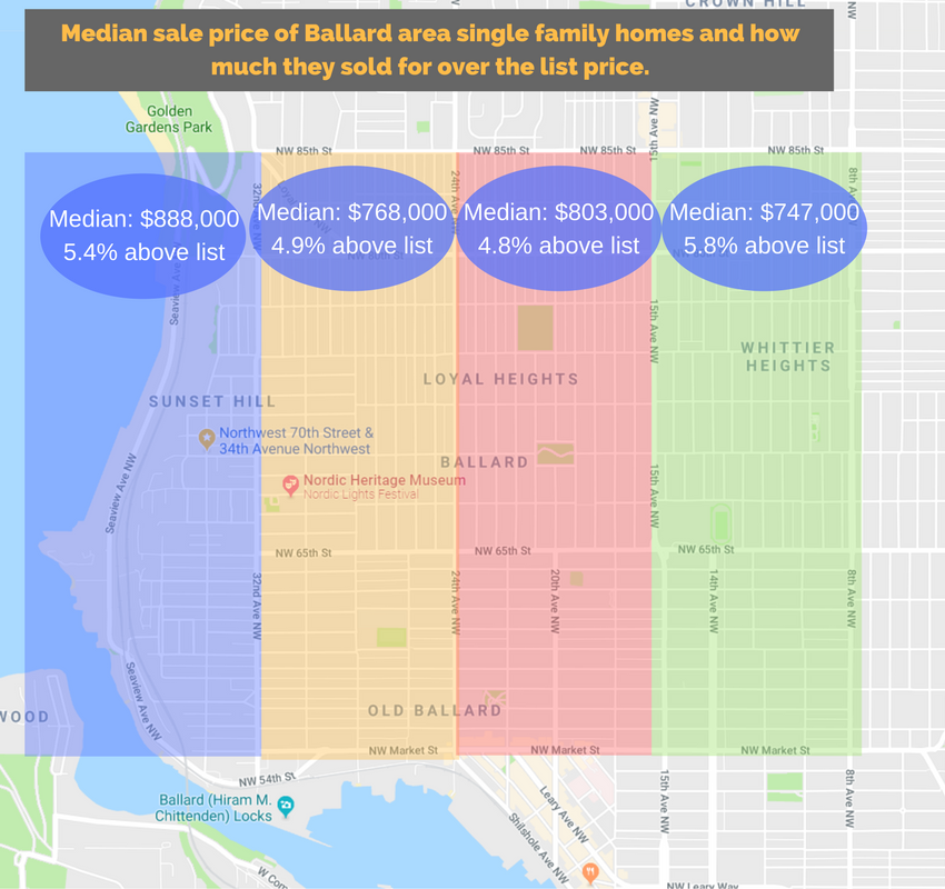 Ballard Seattle homes for sale prices