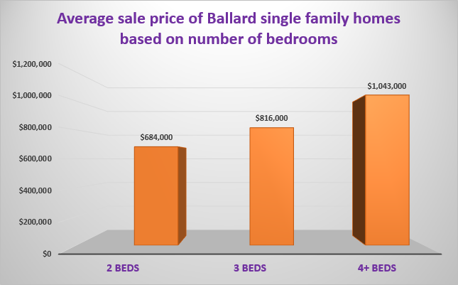 Price of Ballard Seattle houses based on number of bedrooms