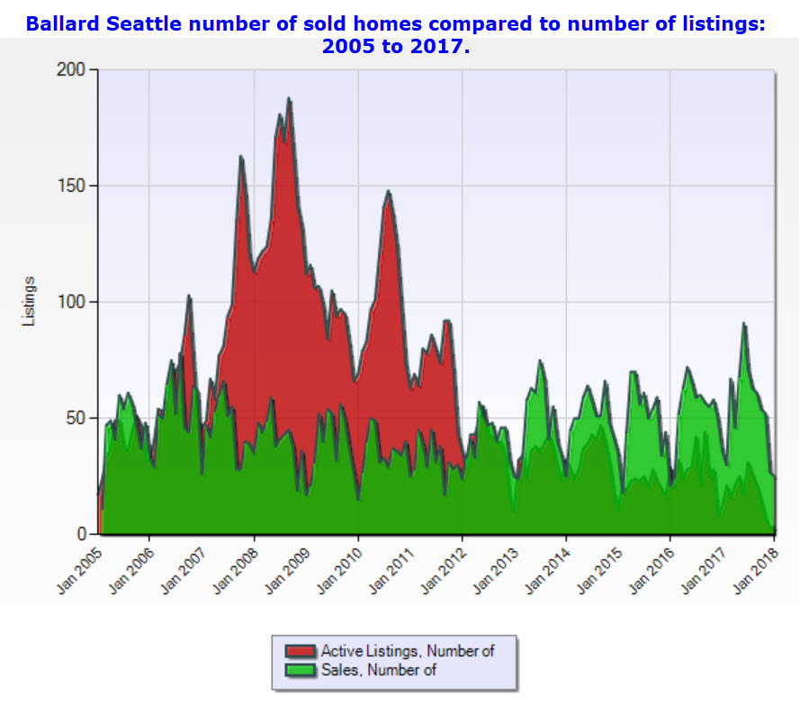 Ballard Seattle number of home sales v listings 2005 to 2007
