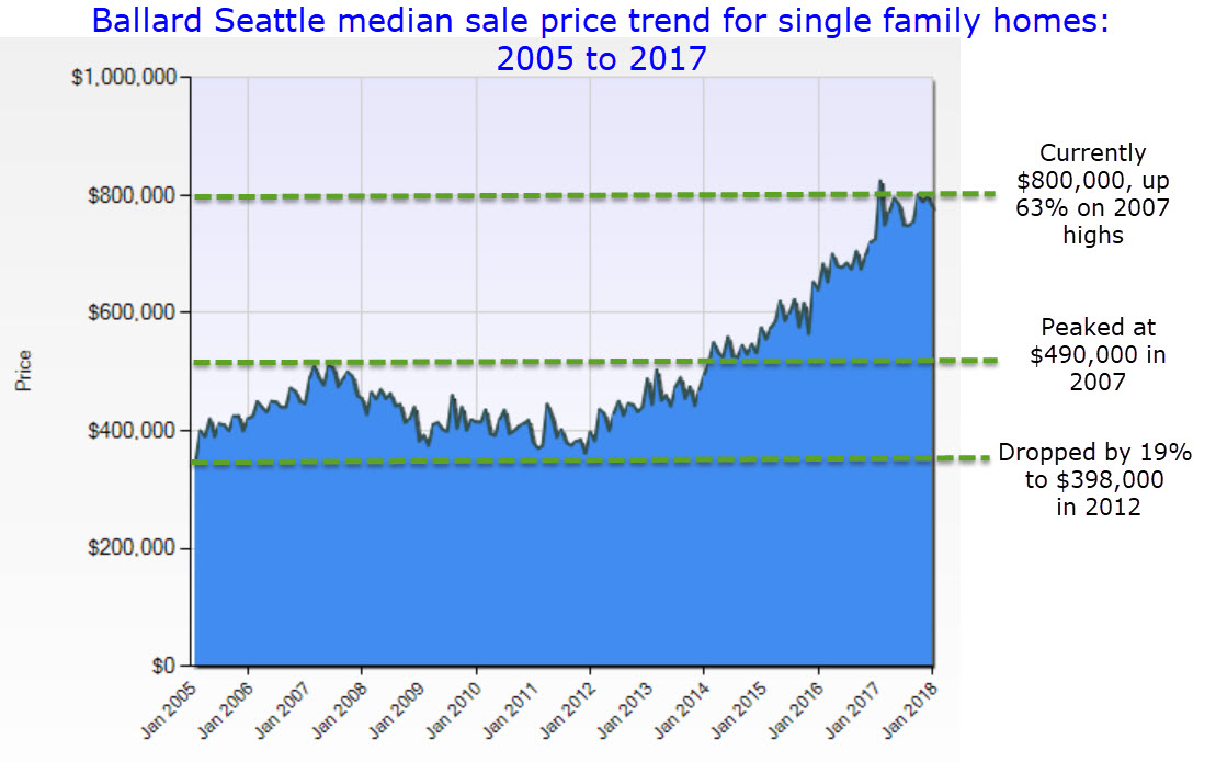 Ballard Seattle real estate price trend 2007 to 2017