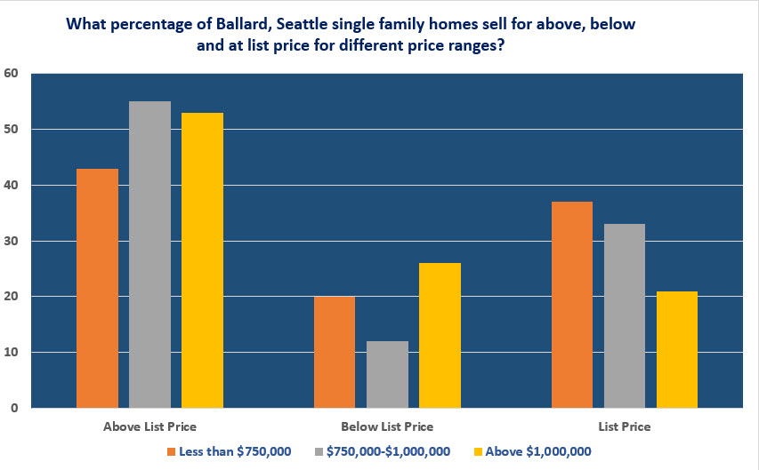 Ballard Seattle real estate