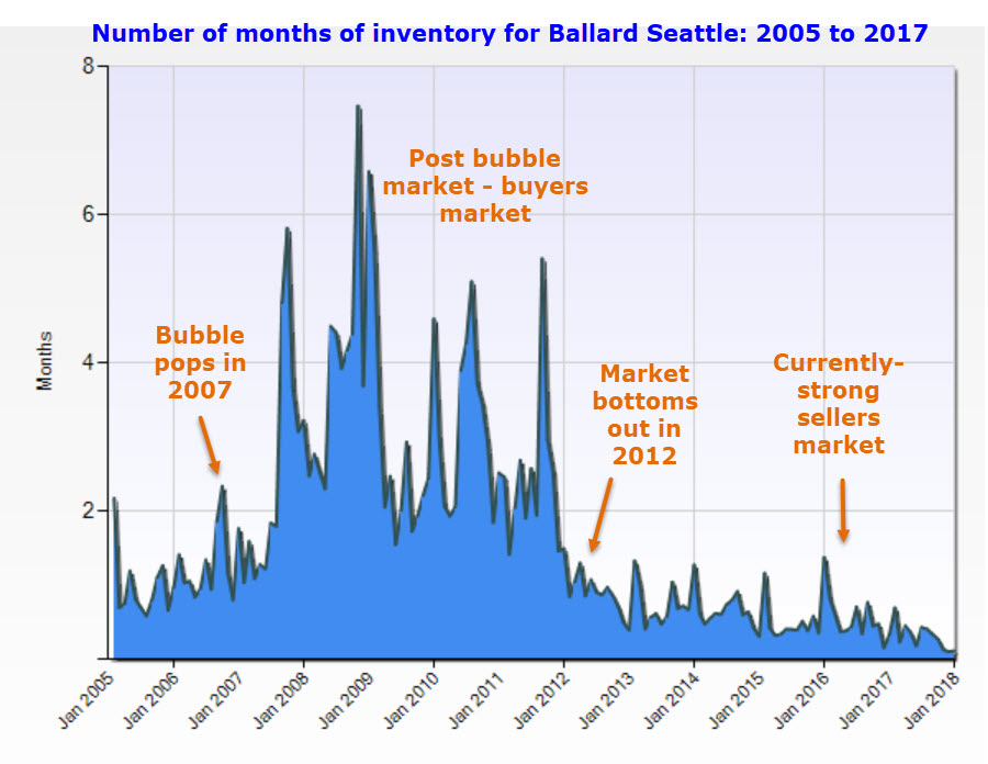 Ballard Seattle real estate inventory 2005 to 2017