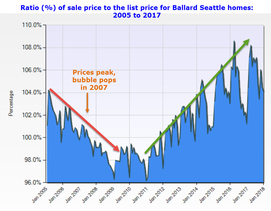 Ballard Seattle homes for sale sale price list price ratio