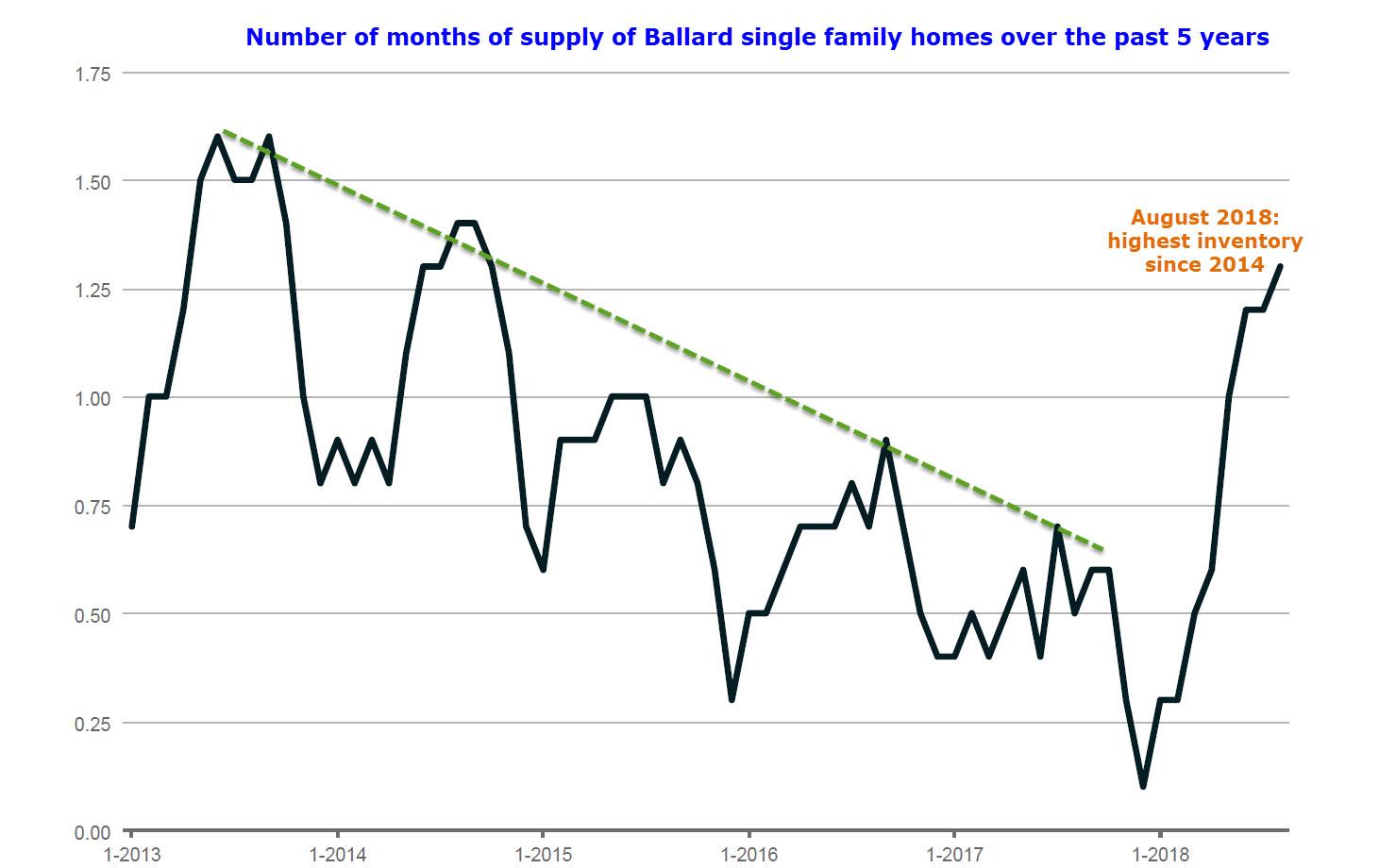 Ballard housing inventory trend