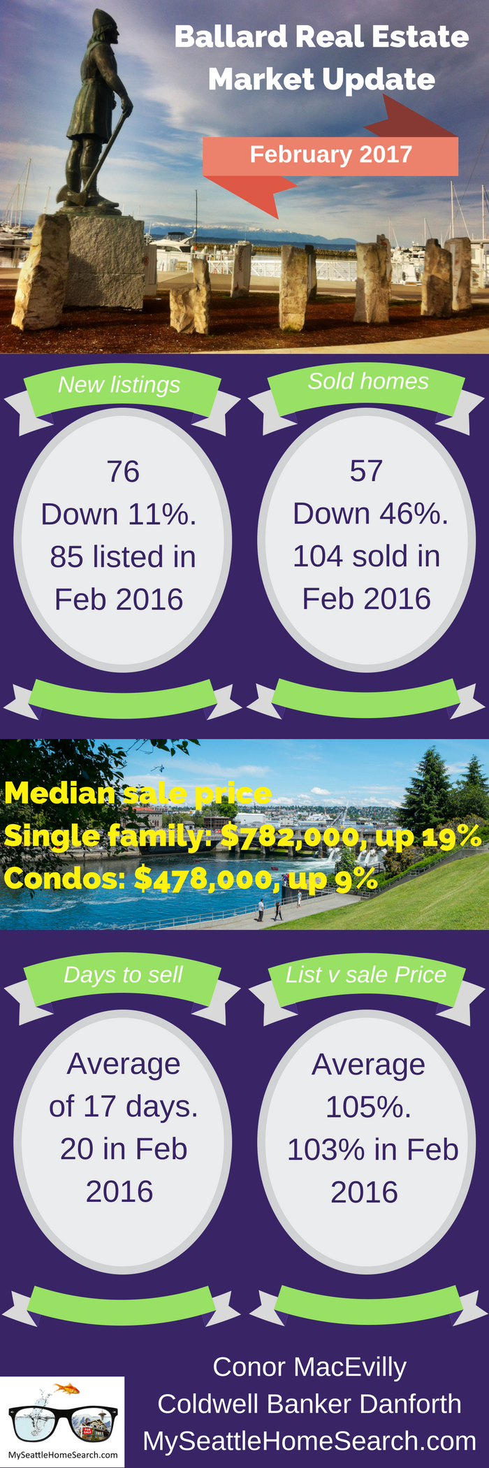 Ballard Seattle real estate market update for February 2017