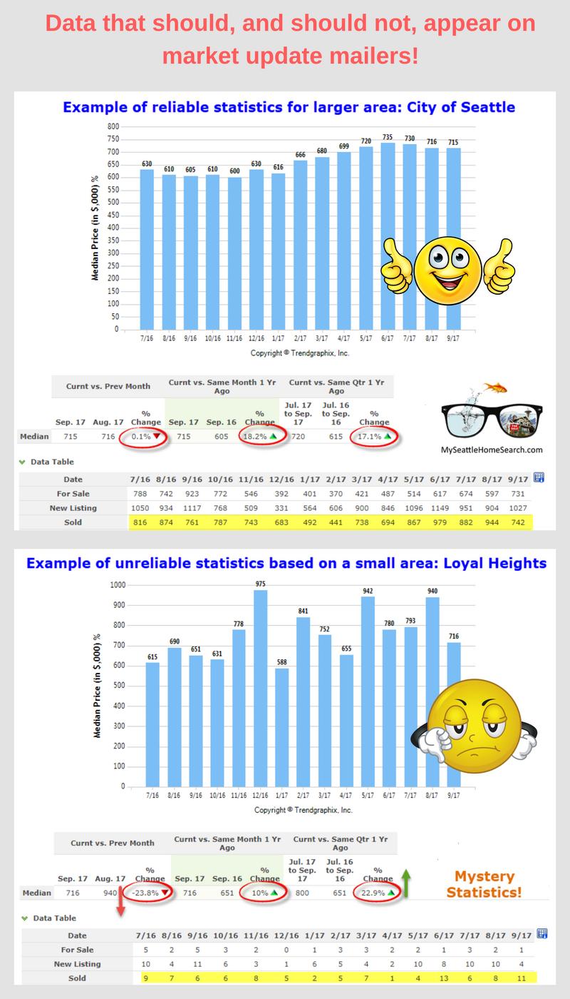 Useless real estate market report mailer data