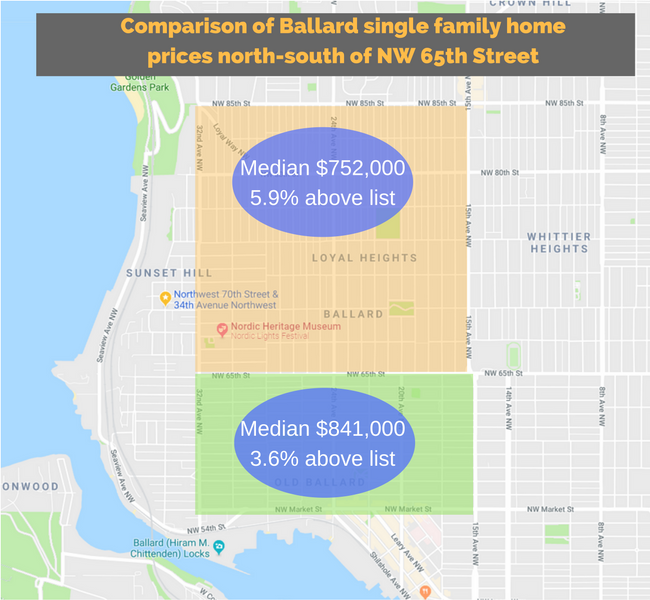 Home prices in Ballard Seattle north and south